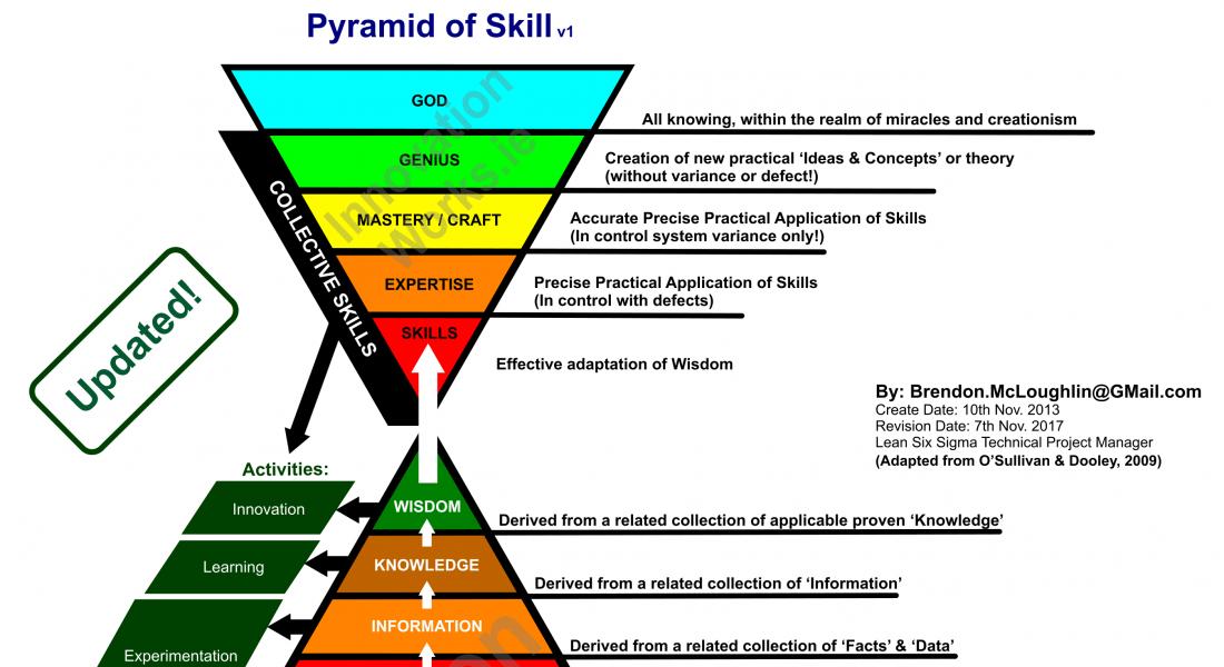 Pyramid Of Wisdom v2