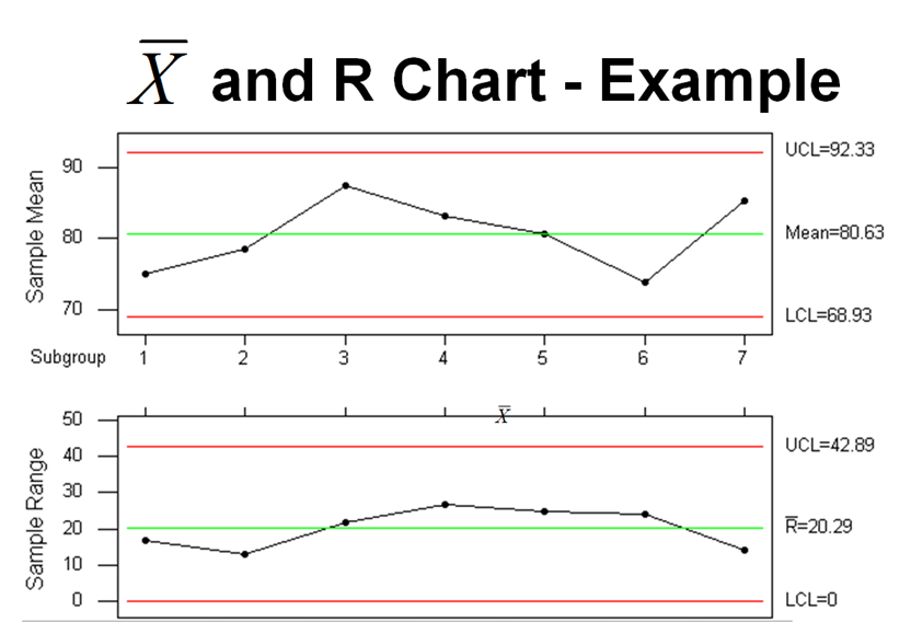 process capability and statistical process control Statistical process control charts  sample size determination (capability  capability control charts monitor processes which have been shown to be stable.
