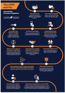 GDPR 12 Steps