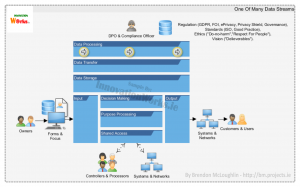 Visualising A GDPR Data Stream