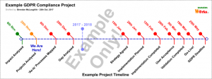 GDPR_Example_Project_Timeline